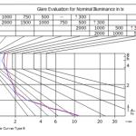 Brightness limit curve