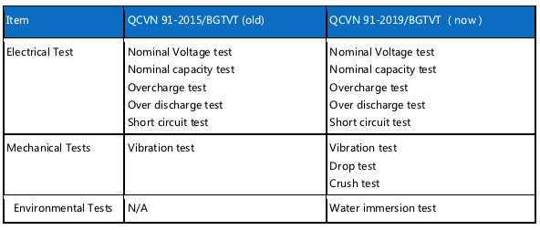 Vietnam Regulation Interpretation for Traction batteries used for electric motorcycles and mopeds